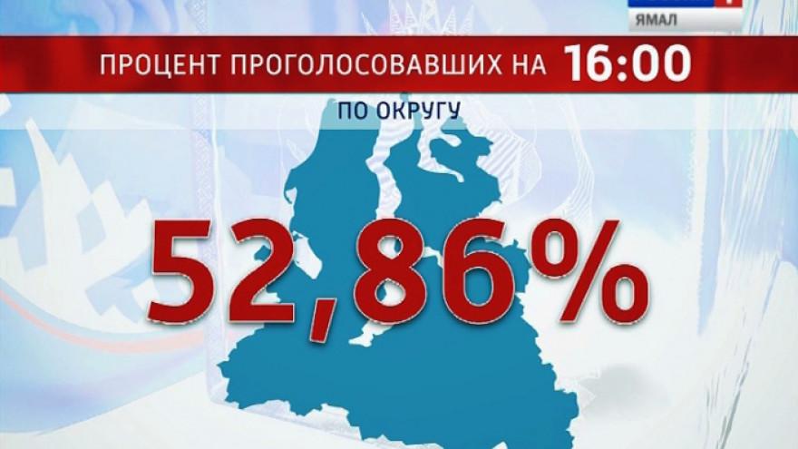 К четырем часам дня в округе проголосовало более 50 процентов избирателей