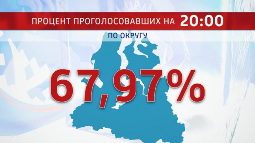 На Ямале проголосовали 67,97 процентов избирателей