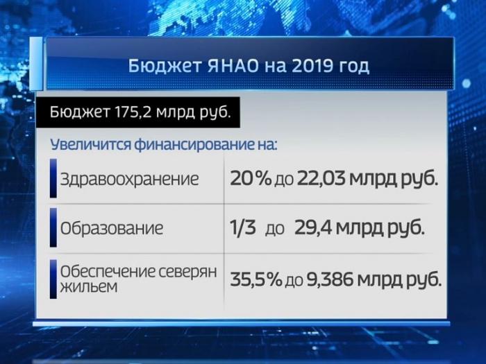 На Ямале увеличат финансирование здравоохранения и образования